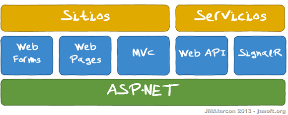 ONE ASPNET